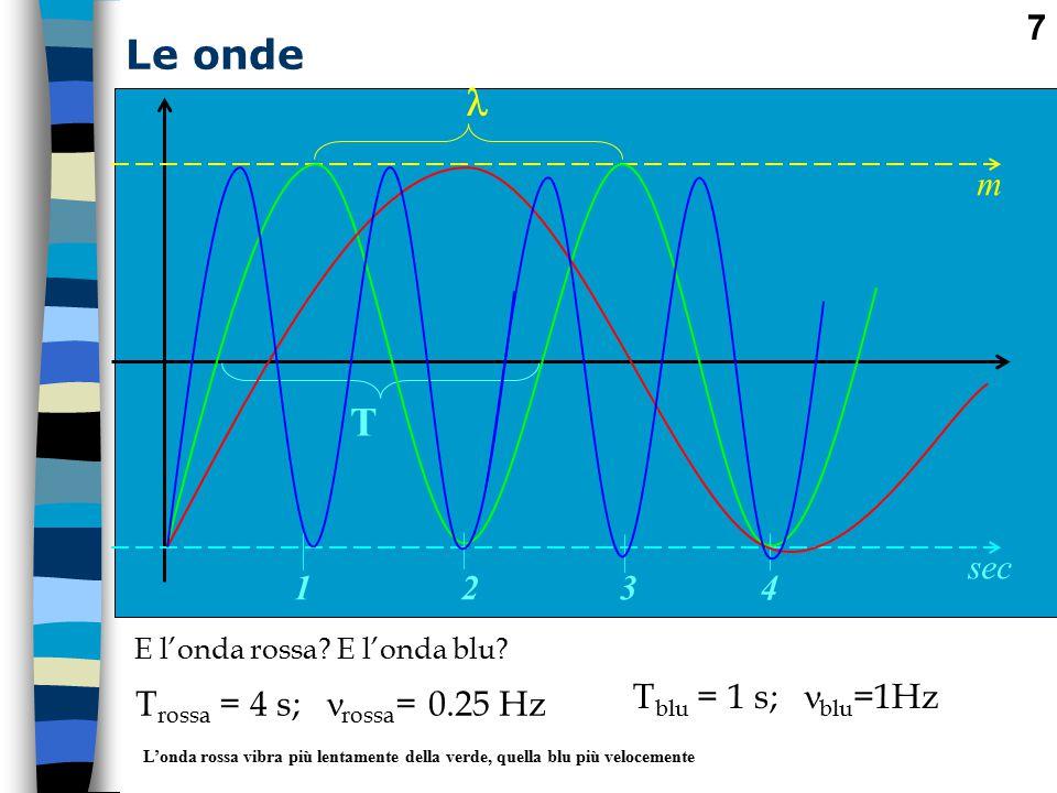 Le onde  T m sec 1 2 3 4 Tblu = 1 s; blu=1Hz