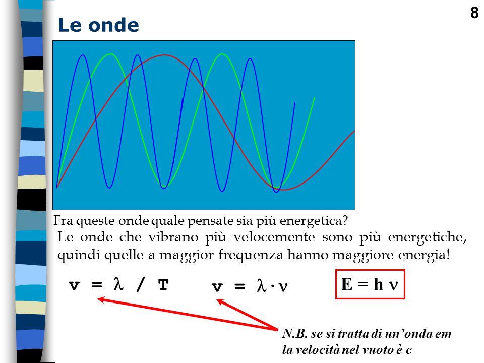 Le onde v =  / T E = h  v = ·