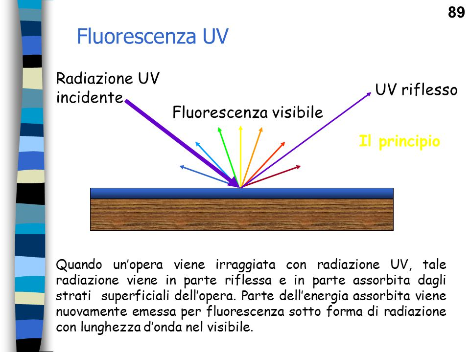 Fluorescenza UV Radiazione UV incidente UV riflesso