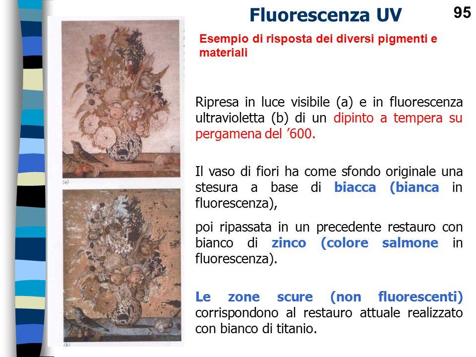 Fluorescenza UV Esempio di risposta dei diversi pigmenti e materiali. a. b.