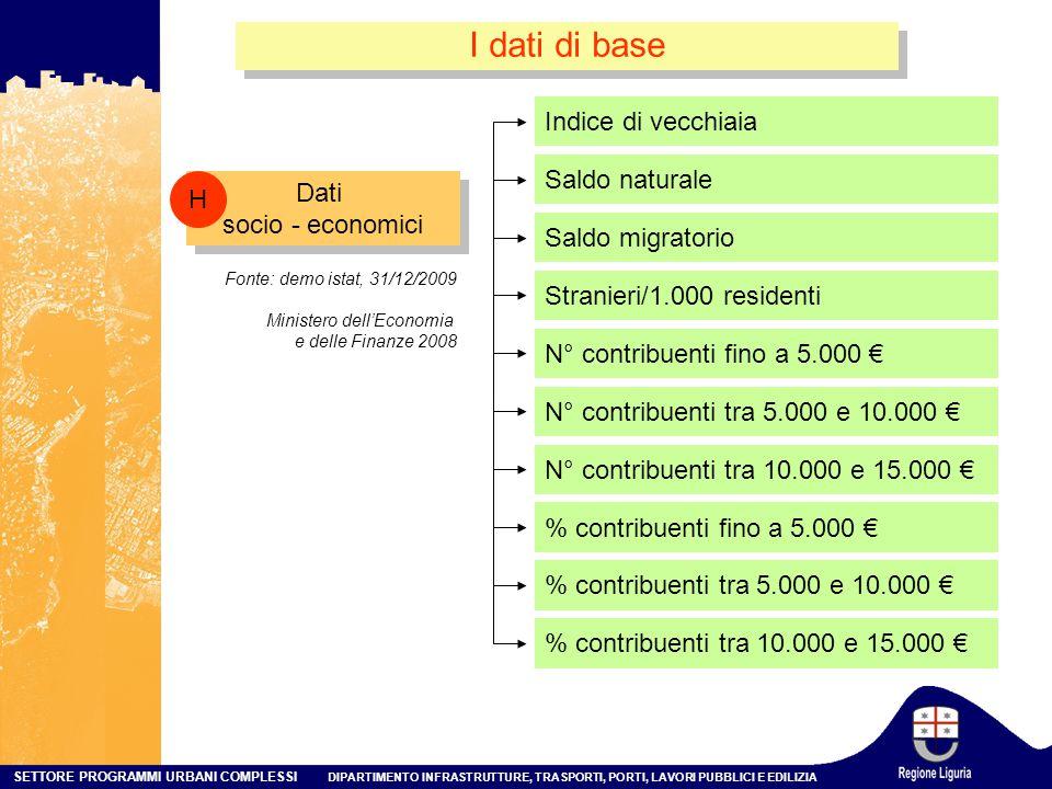 I dati di base Indice di vecchiaia Saldo naturale H Dati