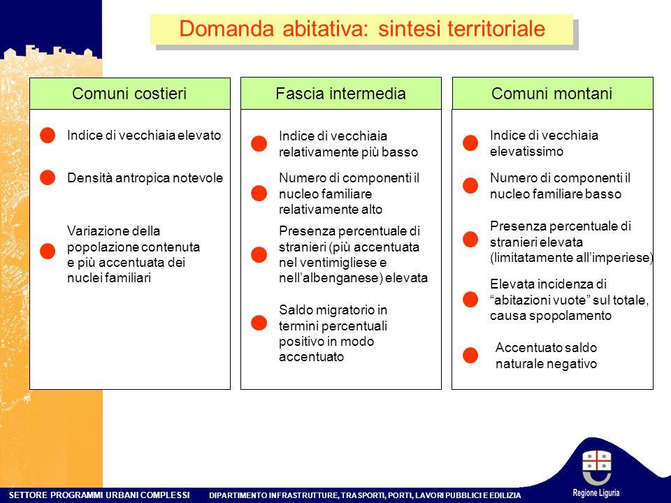 Domanda abitativa: sintesi territoriale