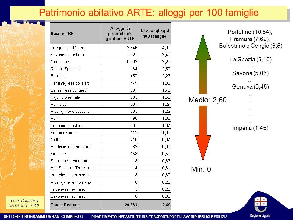 Patrimonio abitativo ARTE: alloggi per 100 famiglie