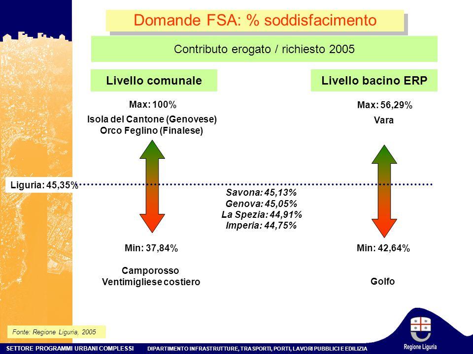 Domande FSA: % soddisfacimento
