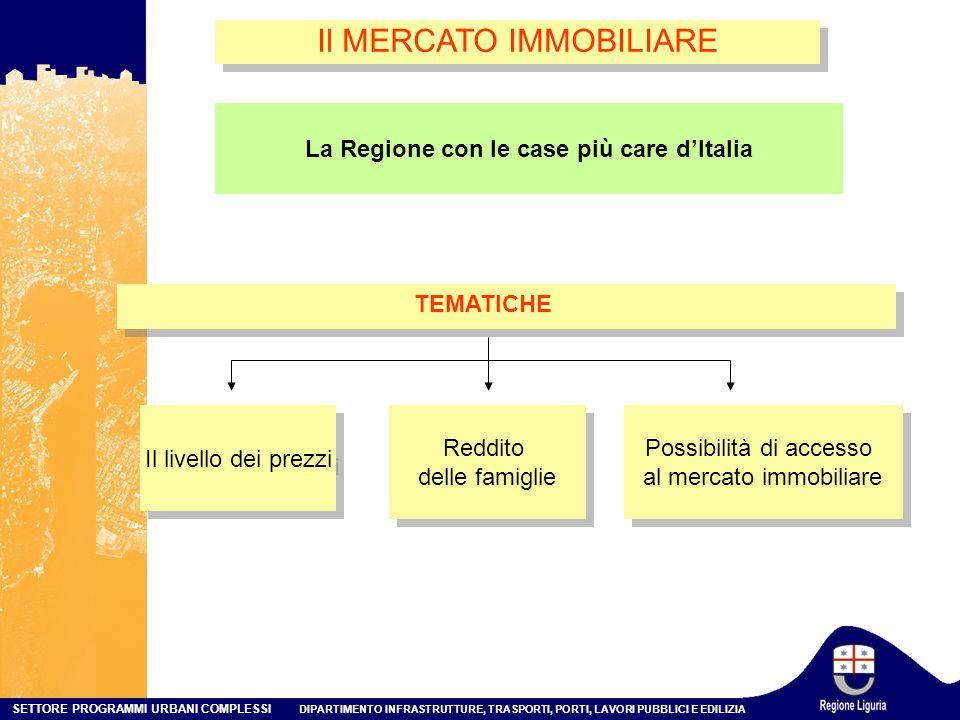 La Regione con le case più care d'Italia