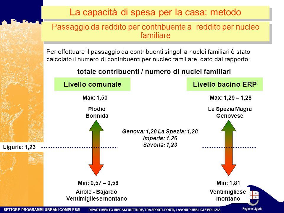 totale contribuenti / numero di nuclei familiari Ventimigliese montano