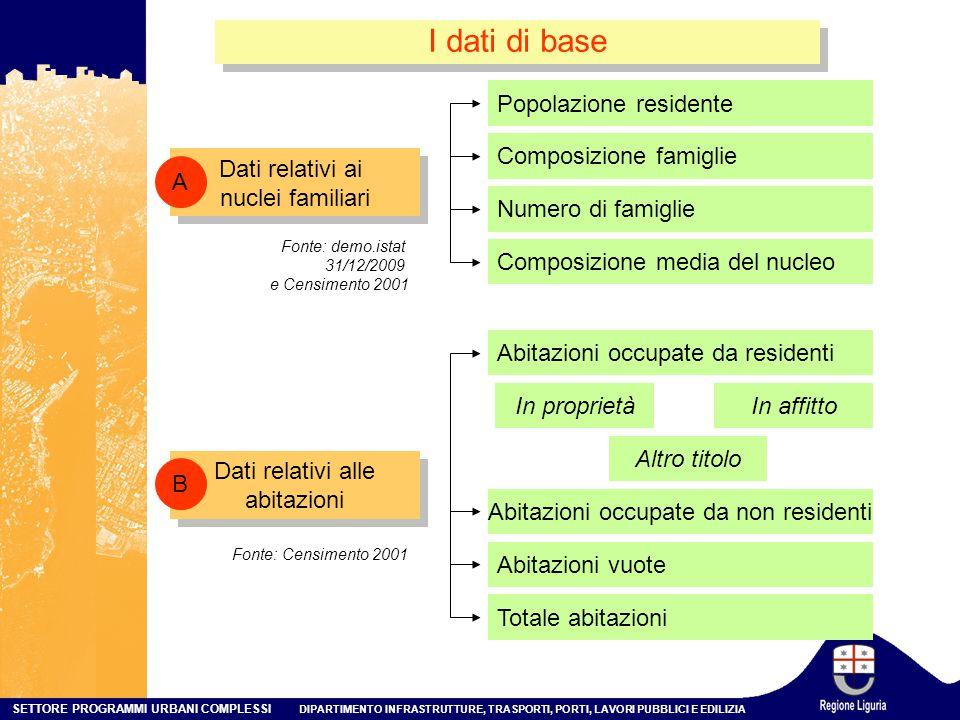 I dati di base Popolazione residente Composizione famiglie