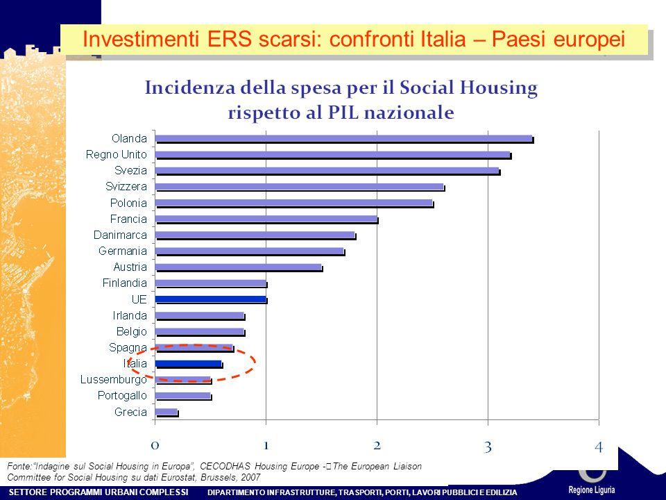 Investimenti ERS scarsi: confronti Italia – Paesi europei