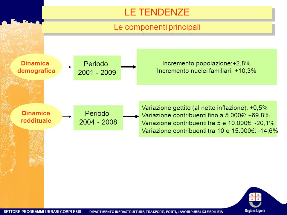 LE TENDENZE Le componenti principali Periodo 2001 - 2009 Periodo