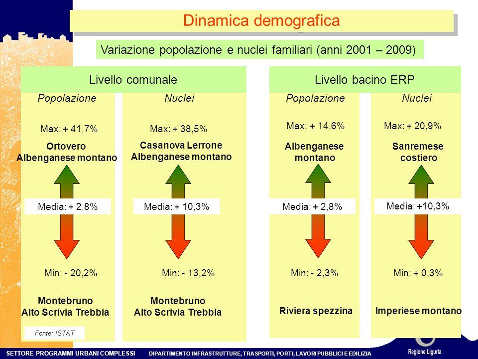 Dinamica demografica Variazione popolazione e nuclei familiari (anni 2001 – 2009) Livello comunale.