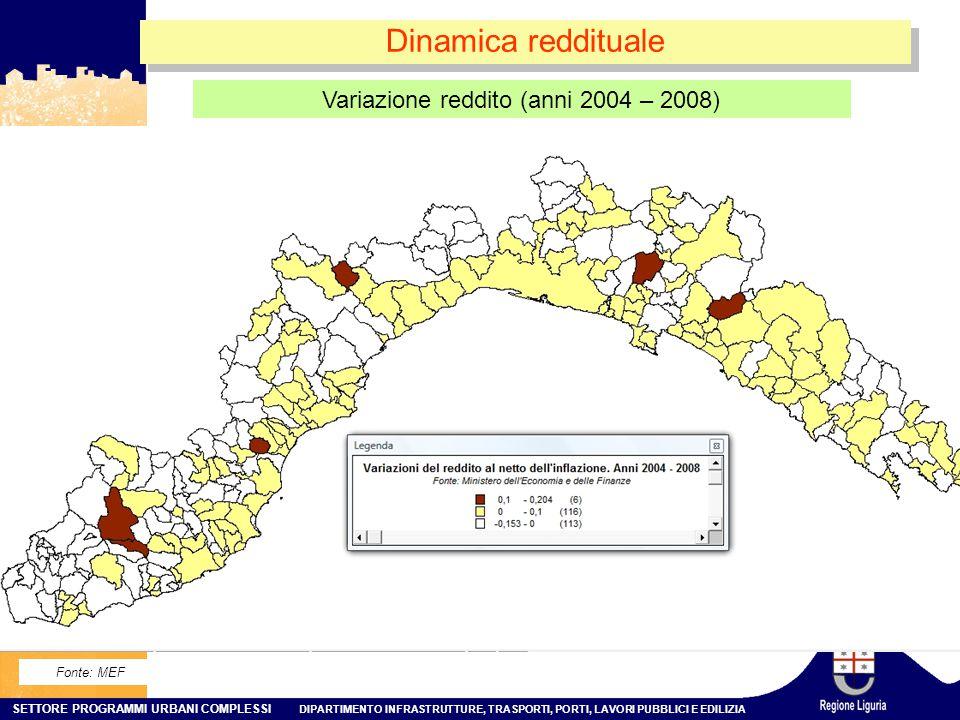 Variazione reddito (anni 2004 – 2008)