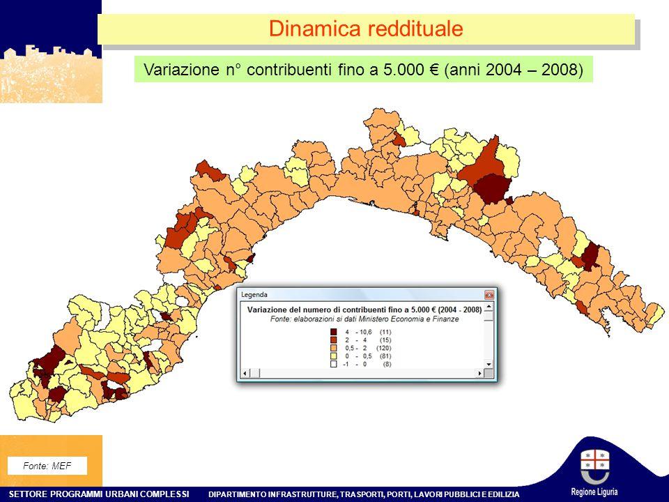 Variazione n° contribuenti fino a 5.000 € (anni 2004 – 2008)