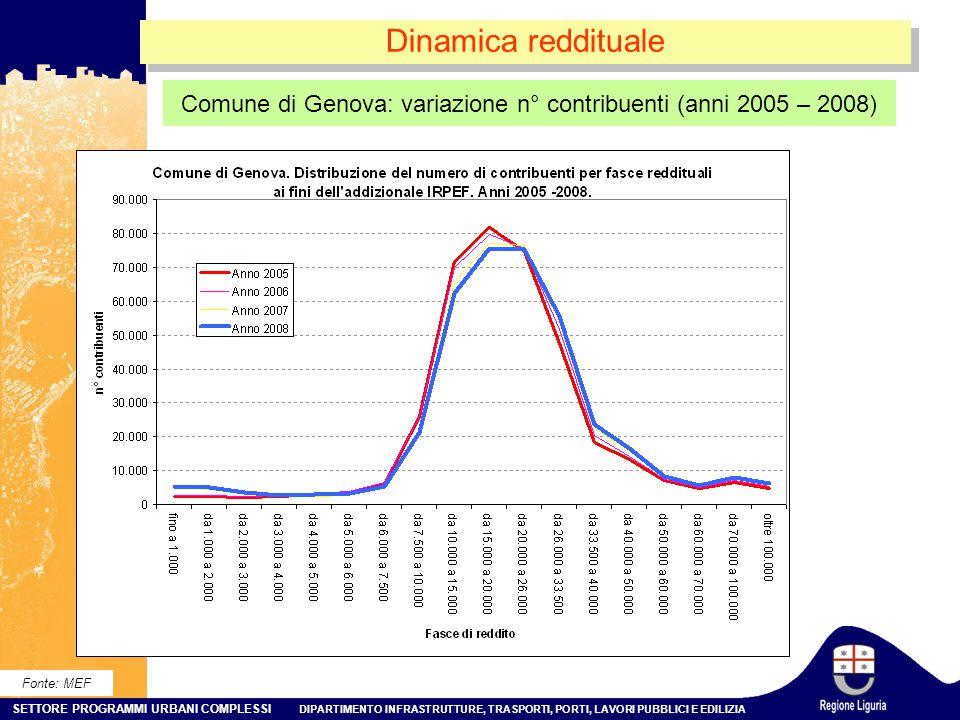Comune di Genova: variazione n° contribuenti (anni 2005 – 2008)