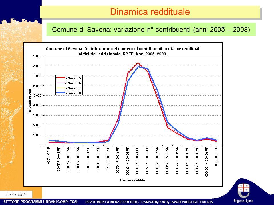 Comune di Savona: variazione n° contribuenti (anni 2005 – 2008)