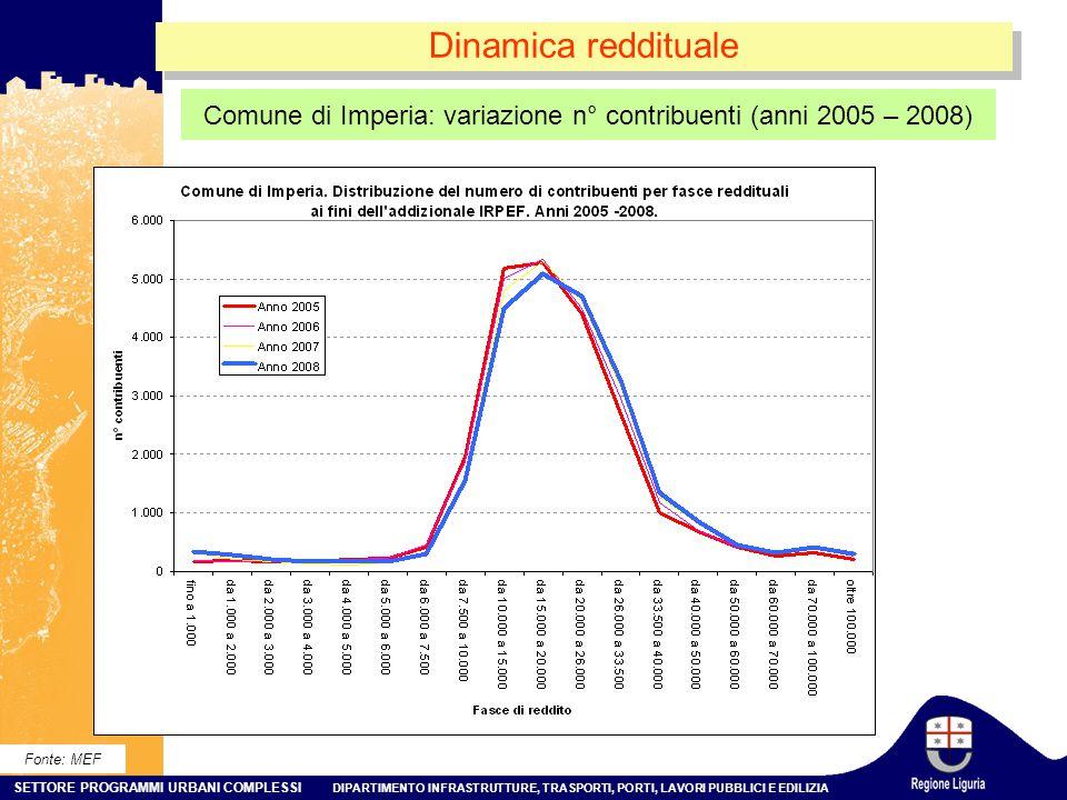 Comune di Imperia: variazione n° contribuenti (anni 2005 – 2008)