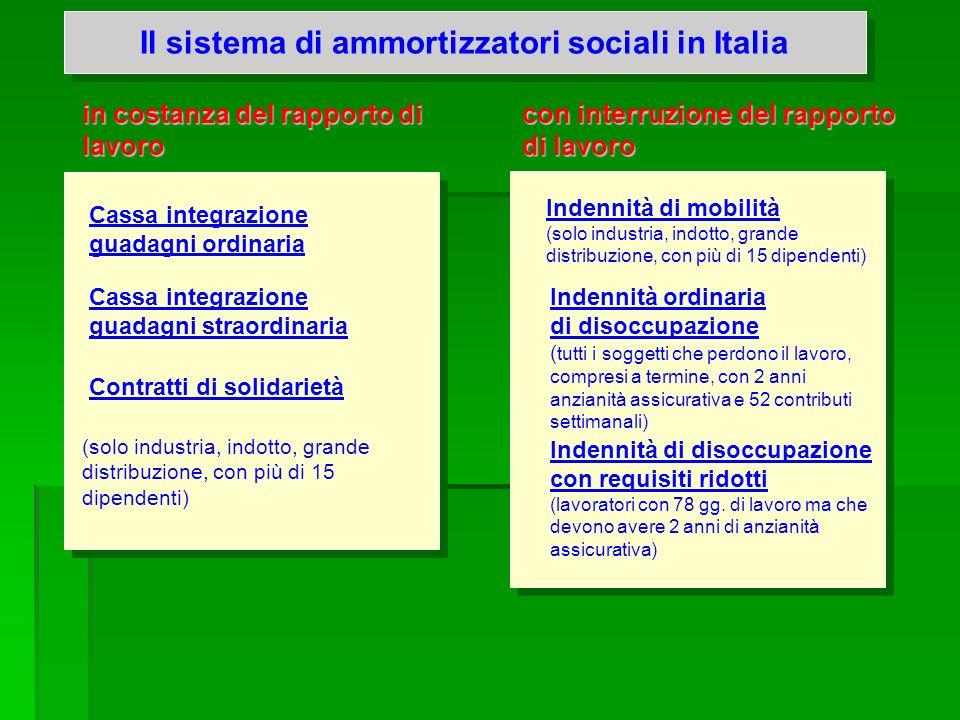 Il sistema di ammortizzatori sociali in Italia