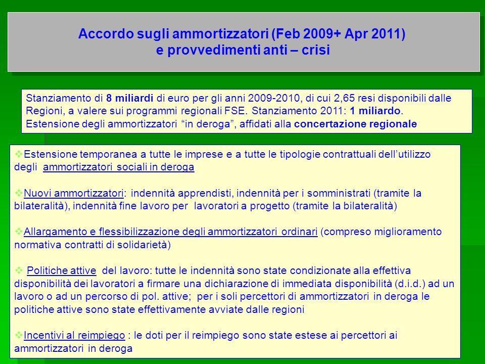 Accordo sugli ammortizzatori (Feb 2009+ Apr 2011)