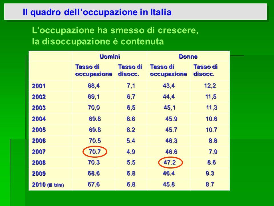 Il quadro dell'occupazione in Italia