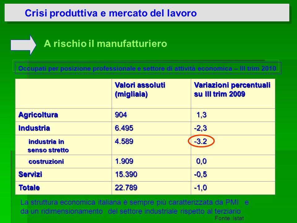 Crisi produttiva e mercato del lavoro