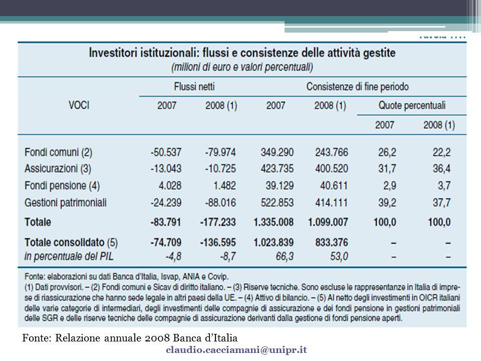 Fonte: Relazione annuale 2008 Banca d'Italia