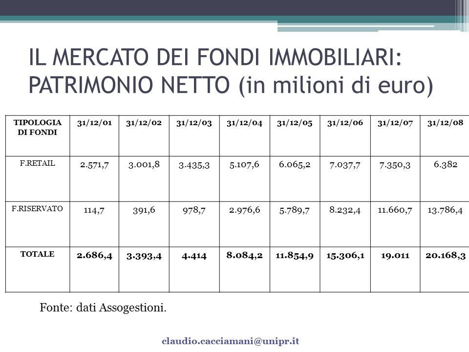 IL MERCATO DEI FONDI IMMOBILIARI: PATRIMONIO NETTO (in milioni di euro)