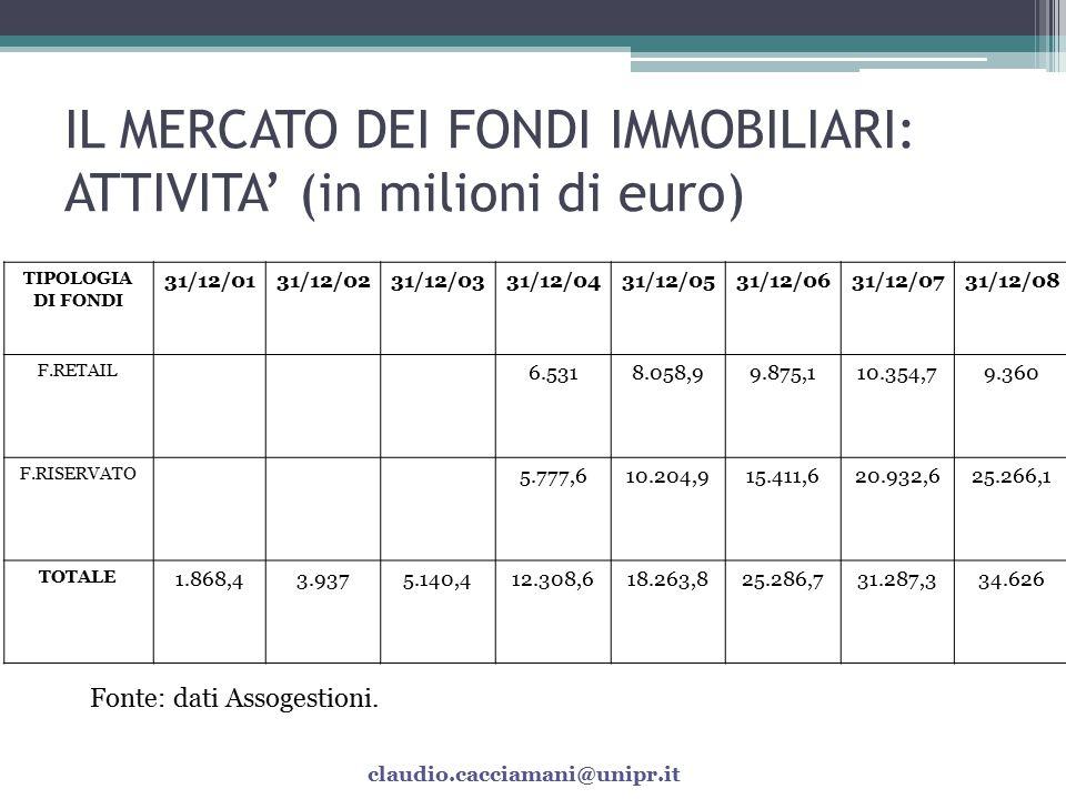 IL MERCATO DEI FONDI IMMOBILIARI: ATTIVITA' (in milioni di euro)