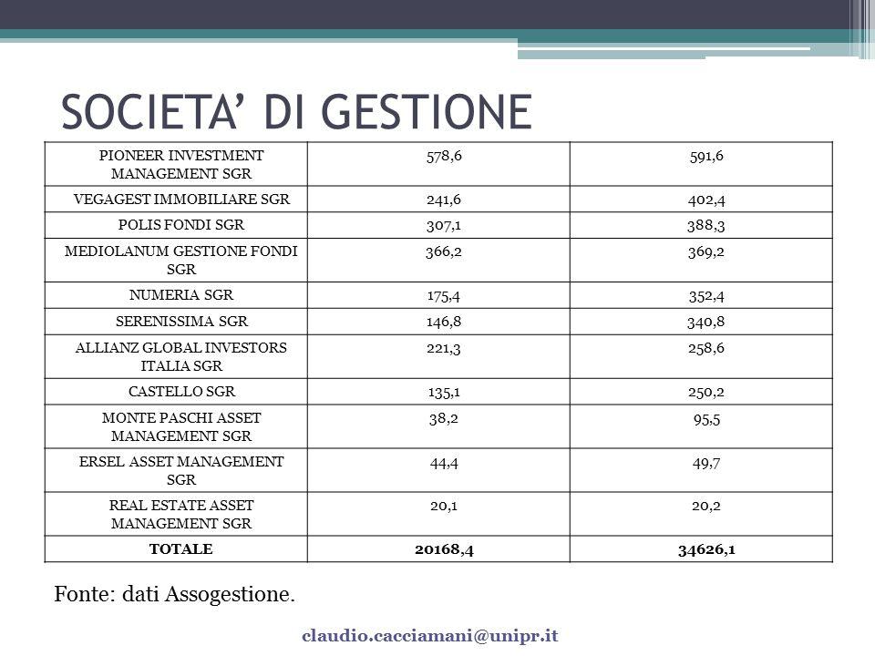 SOCIETA' DI GESTIONE Fonte: dati Assogestione.