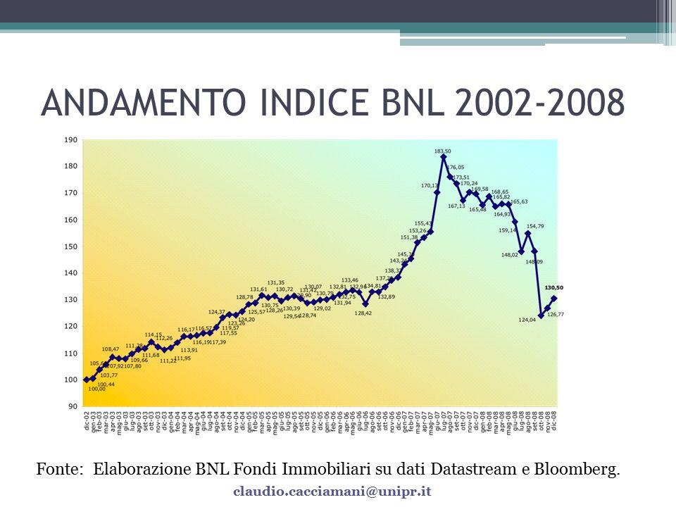 ANDAMENTO INDICE BNL 2002-2008 Fonte: Elaborazione BNL Fondi Immobiliari su dati Datastream e Bloomberg.