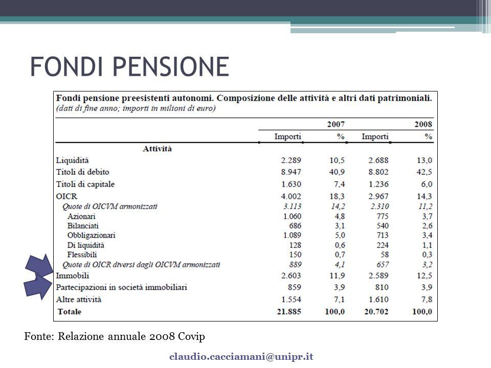 FONDI PENSIONE Fonte: Relazione annuale 2008 Covip
