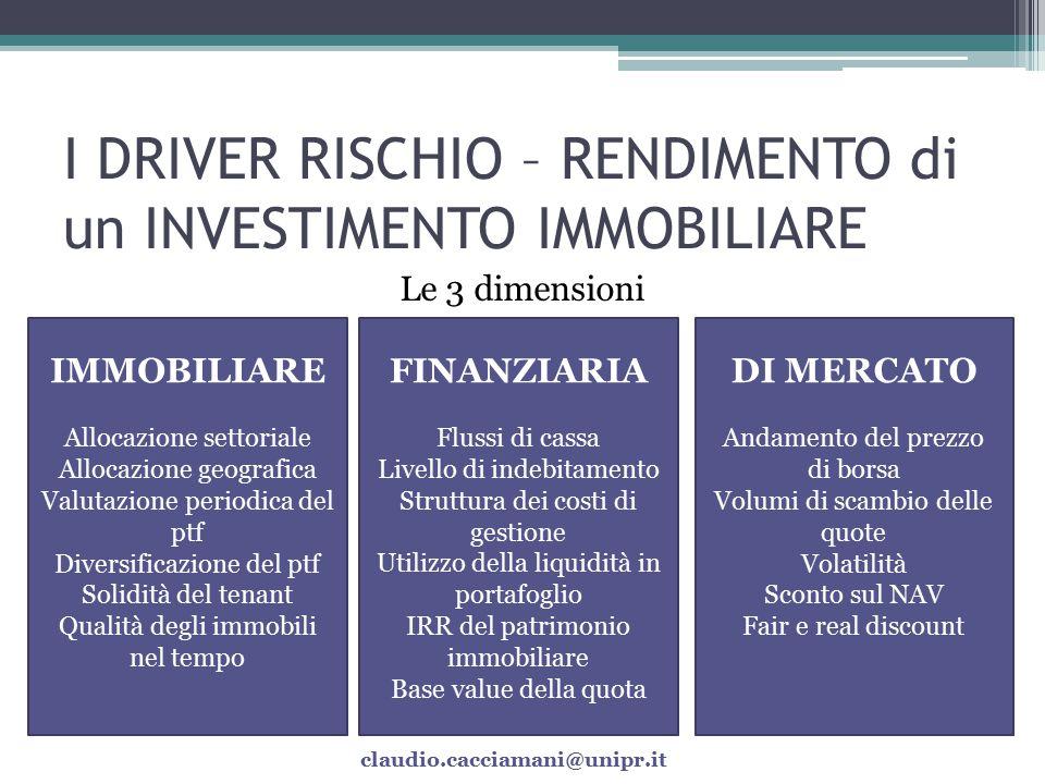 I DRIVER RISCHIO – RENDIMENTO di un INVESTIMENTO IMMOBILIARE