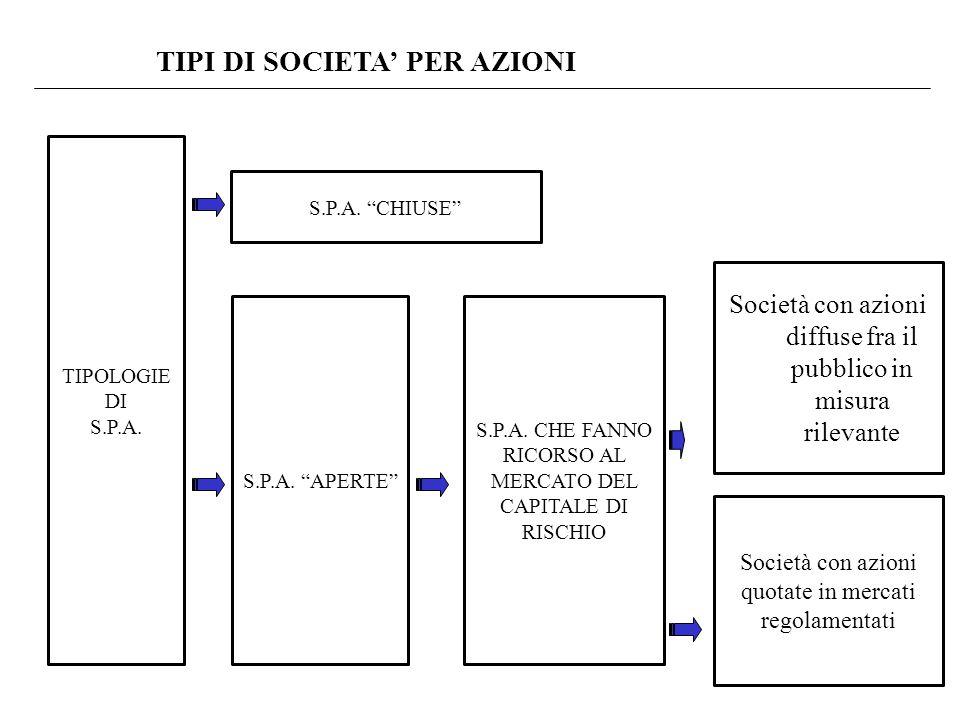 TIPI DI SOCIETA' PER AZIONI