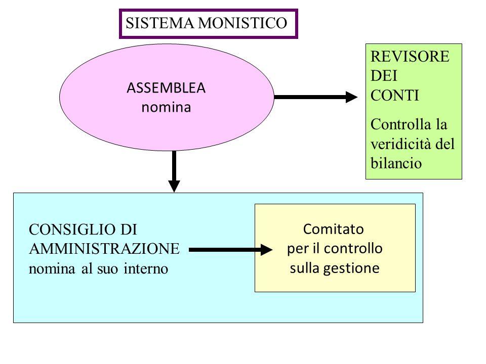 SISTEMA MONISTICO ASSEMBLEA. nomina. REVISORE. DEI. CONTI. Controlla la veridicità del bilancio.