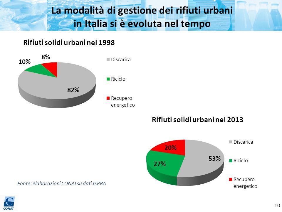 La modalità di gestione dei rifiuti urbani