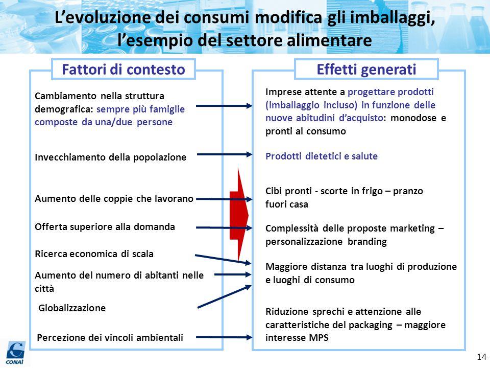 L'evoluzione dei consumi modifica gli imballaggi, l'esempio del settore alimentare