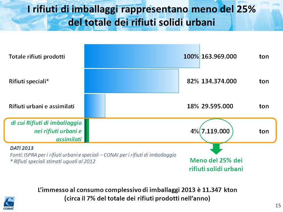 I rifiuti di imballaggi rappresentano meno del 25% del totale dei rifiuti solidi urbani