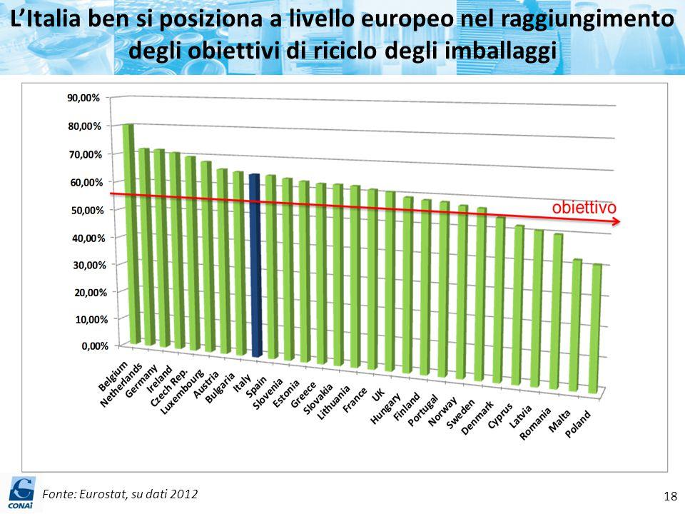 L'Italia ben si posiziona a livello europeo nel raggiungimento degli obiettivi di riciclo degli imballaggi