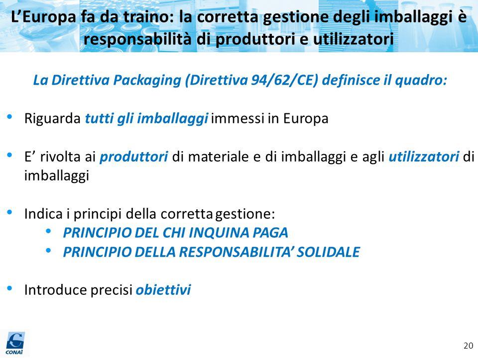 La Direttiva Packaging (Direttiva 94/62/CE) definisce il quadro: