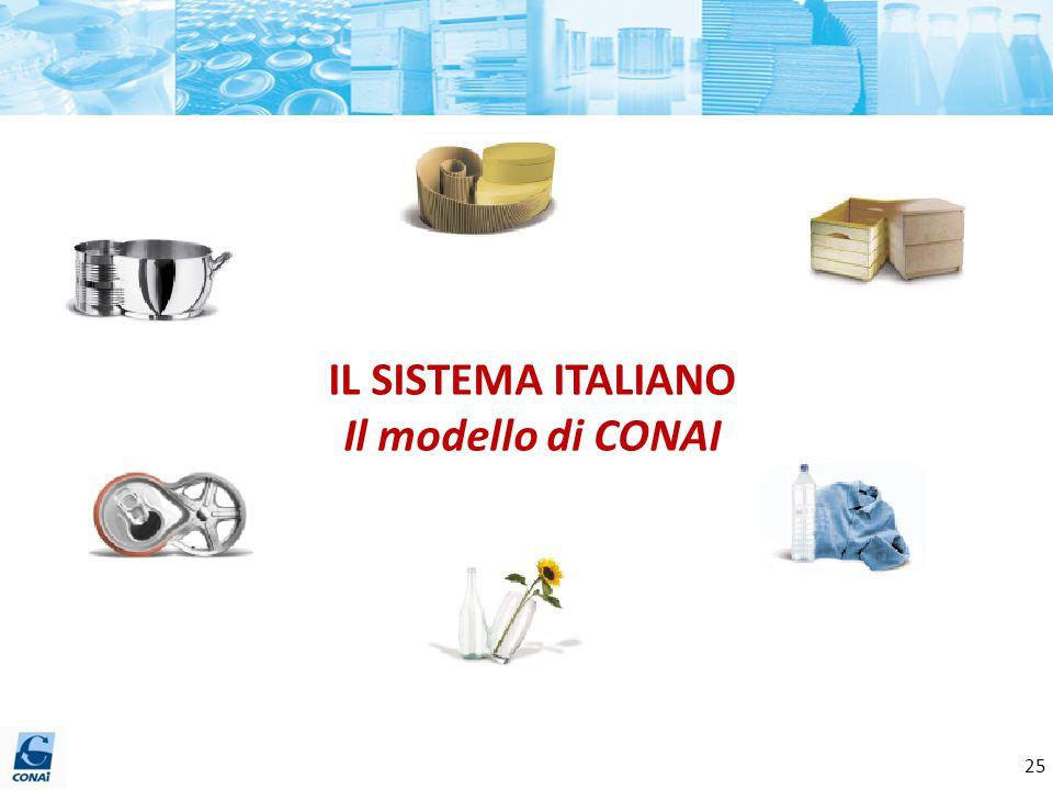 IL SISTEMA ITALIANO Il modello di CONAI