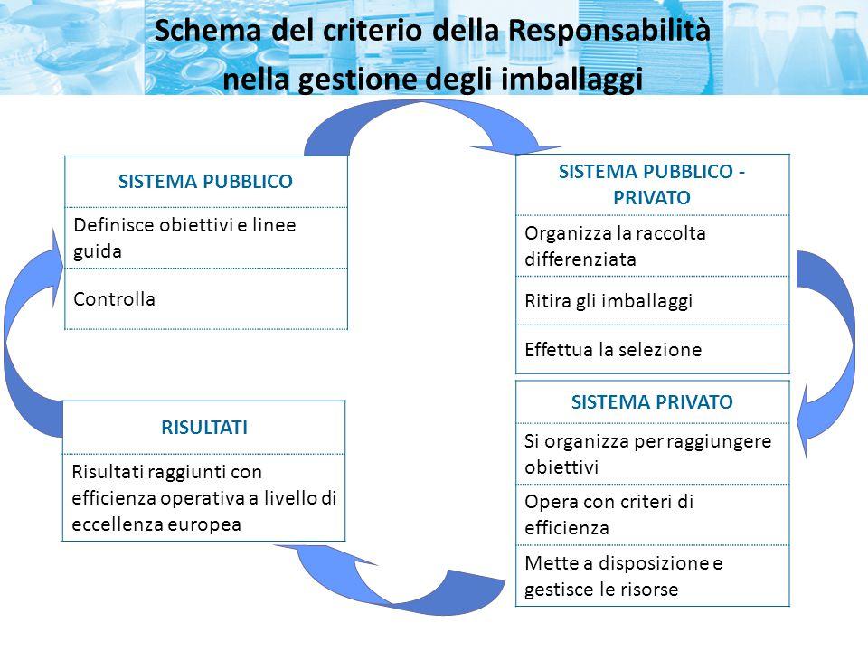 Schema del criterio della Responsabilità