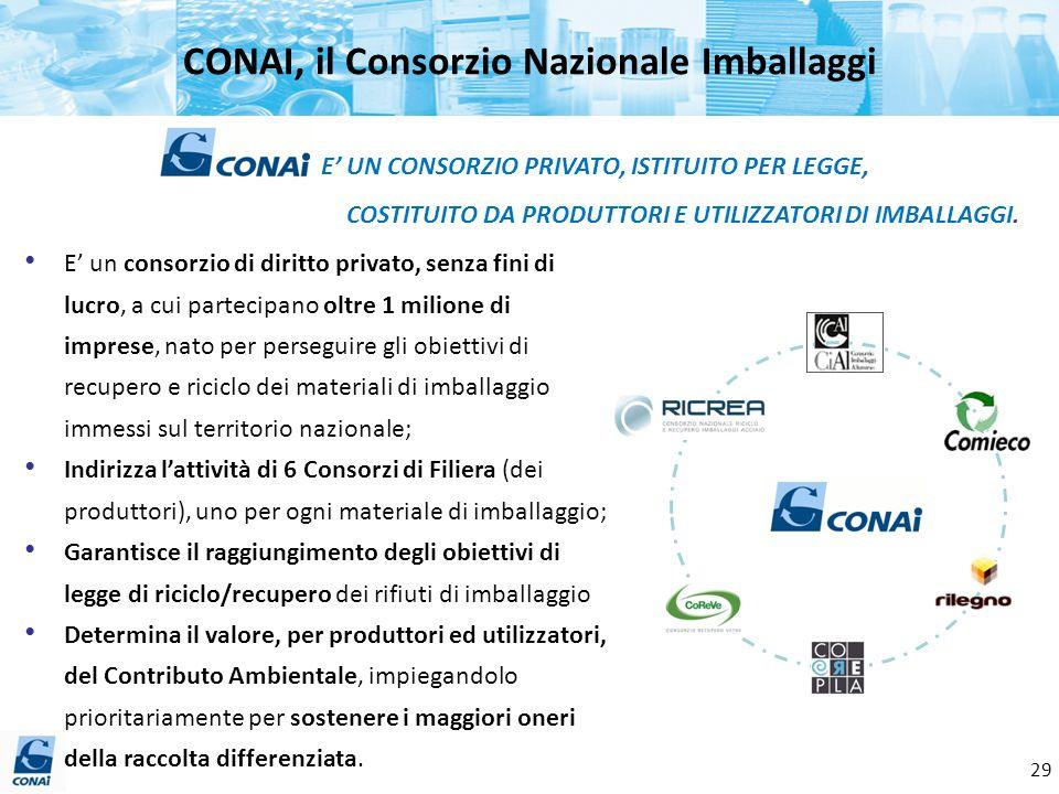 CONAI, il Consorzio Nazionale Imballaggi