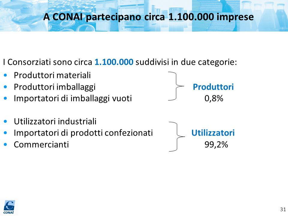 A CONAI partecipano circa 1.100.000 imprese