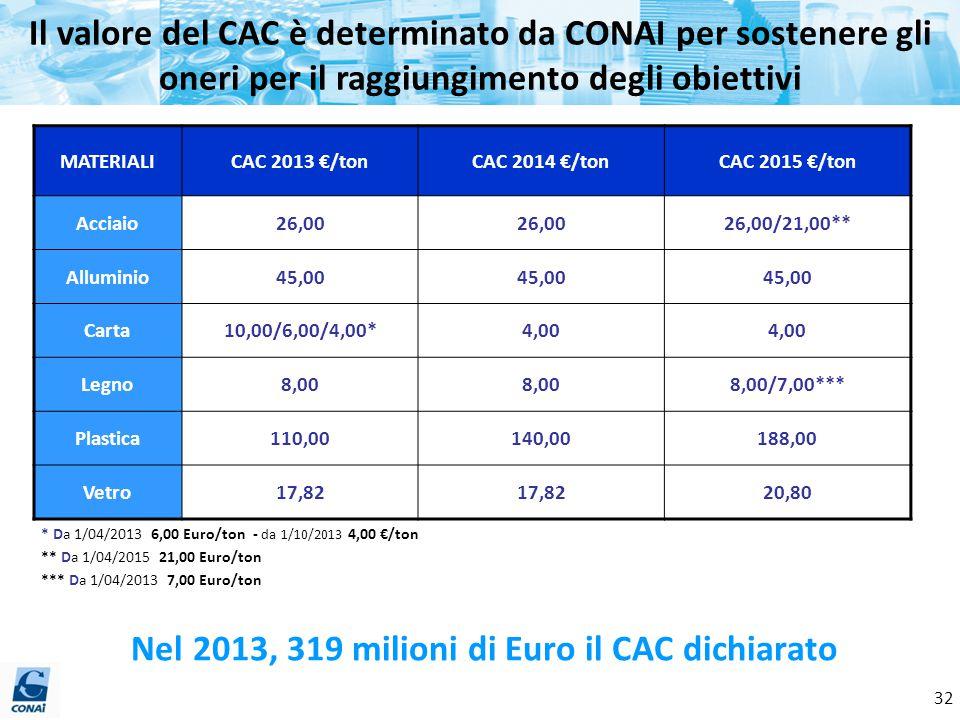 Nel 2013, 319 milioni di Euro il CAC dichiarato