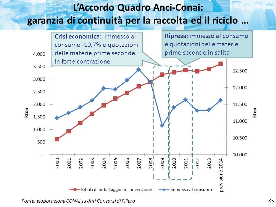 L'Accordo Quadro Anci-Conai: garanzia di continuità per la raccolta ed il riciclo …