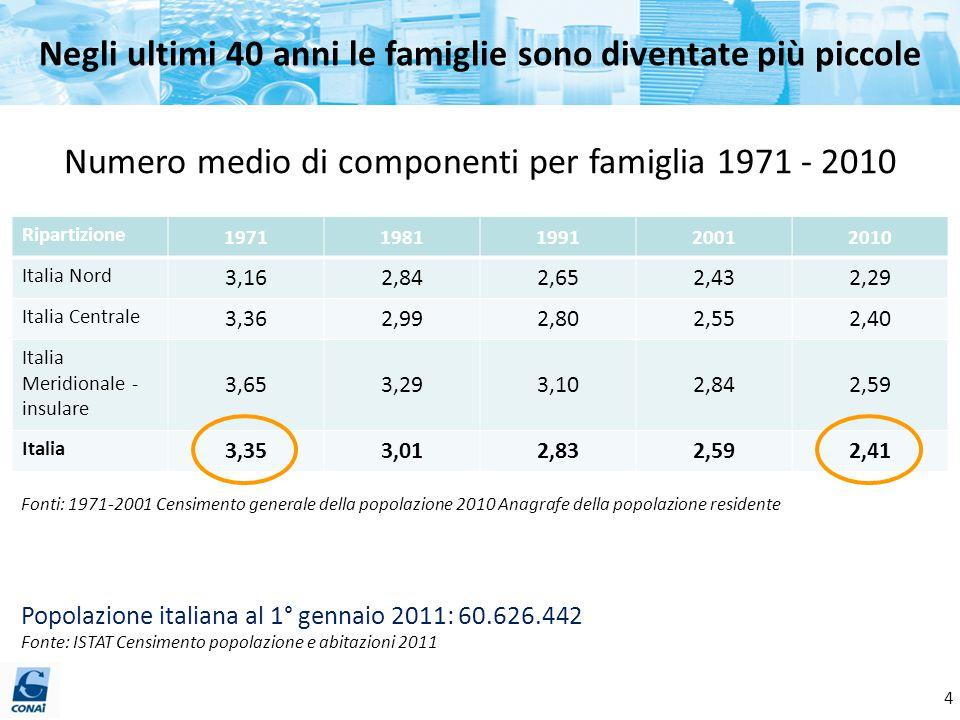 Negli ultimi 40 anni le famiglie sono diventate più piccole