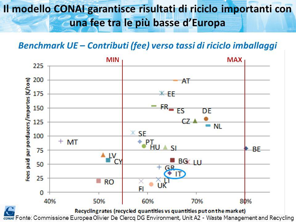 Benchmark UE – Contributi (fee) verso tassi di riciclo imballaggi