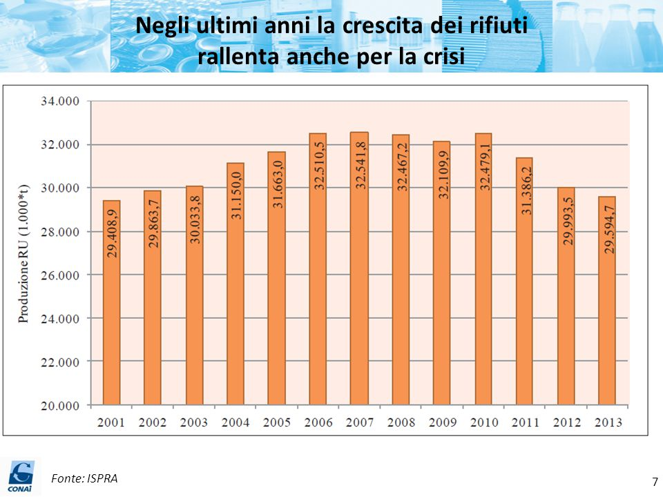 Negli ultimi anni la crescita dei rifiuti rallenta anche per la crisi