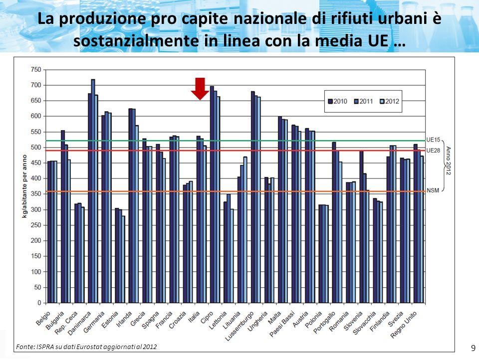 La produzione pro capite nazionale di rifiuti urbani è sostanzialmente in linea con la media UE …