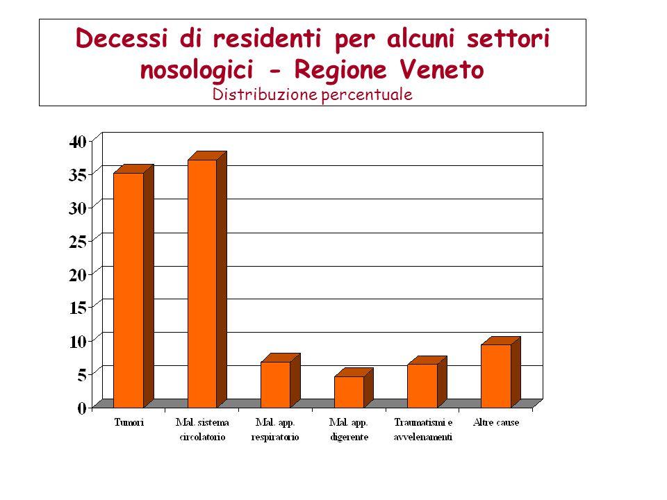 Decessi di residenti per alcuni settori nosologici - Regione Veneto Distribuzione percentuale