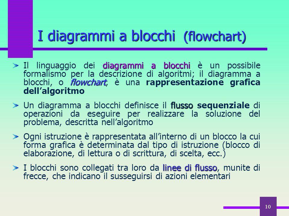 I diagrammi a blocchi (flowchart)