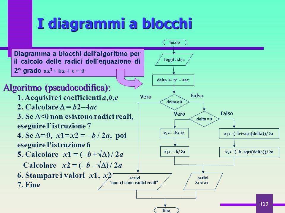 I diagrammi a blocchi Algoritmo (pseudocodifica):
